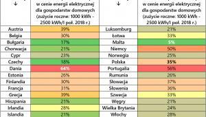 Udział podatków i opłat w cenie energii elektrycznej, źródło: Rynek Pierwotny