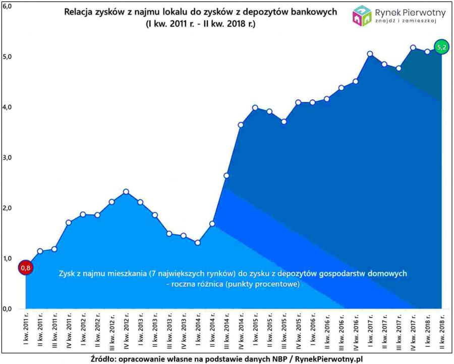 Zyski z najmu kontra zyski z depozytów, źródło: Rynek Pierwotny