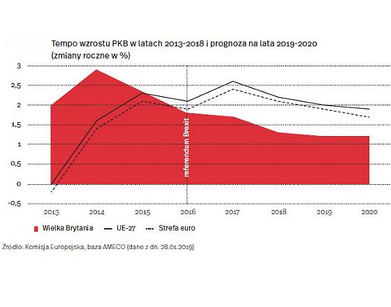 Tempo wzrostu PKB (graf. OF)