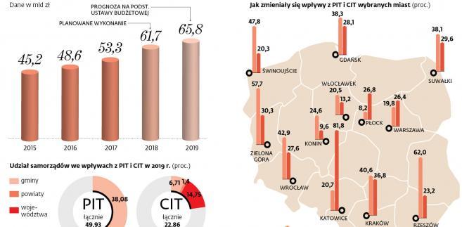 Wpływy samorządów z PIT i CIT