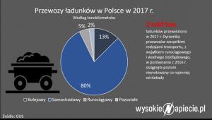 Przewozy ładunków w Polsce w 2017 r.