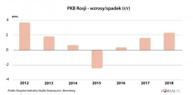 PKB Rosji