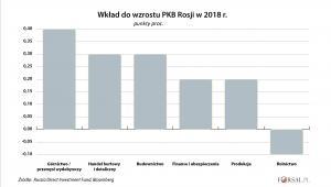 Wkład do wzrostu PKB Rosji