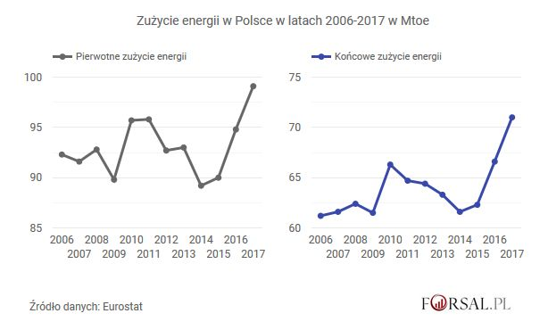 Zużycie energii w Polsce w latach 2006-2017