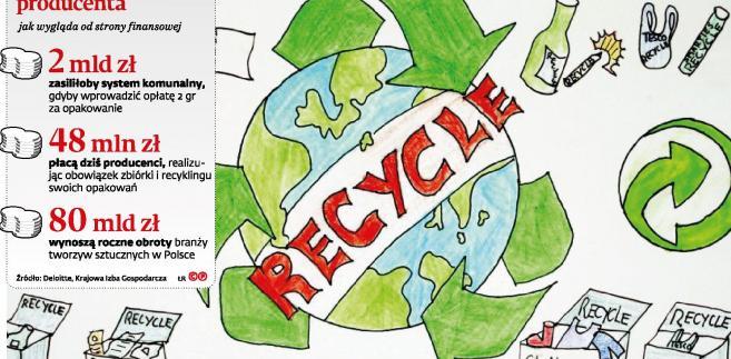 Recykling - rozszerzona odpowiedzialność producenta