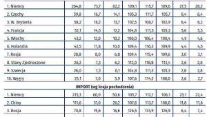 Obroty towarowe według ważniejszych krajów, źródło: GUS