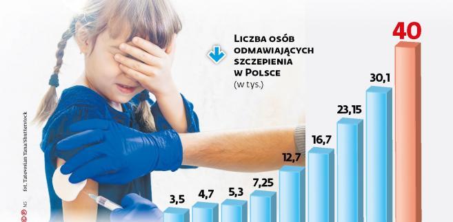 Liczba osób odmawiających szczepienia w Polsce