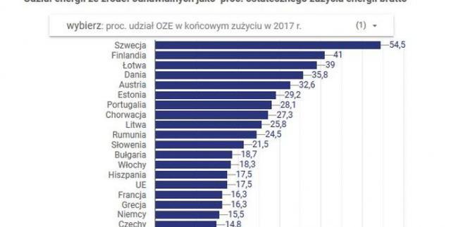 OZE w UE