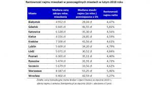 Rentowność najmu mieszkań w poszczególnych miastach w lutym 2019 roku