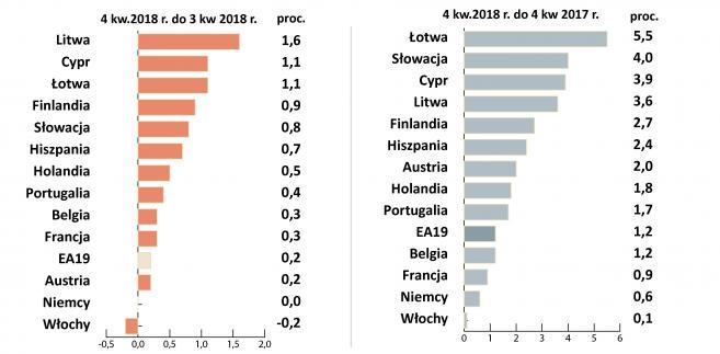 PKB strefy euro w 4k2018 r.