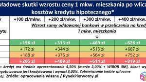 Przykładowe skutki wzrostu ceny 1 mkw. mieszkania po wliczeniu  kosztów kredytu hipotecznego