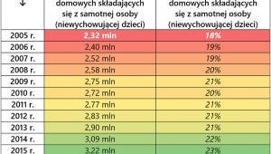 Zmiana liczby i udziału jednoosobowych gospodarstw domowych w Polsce