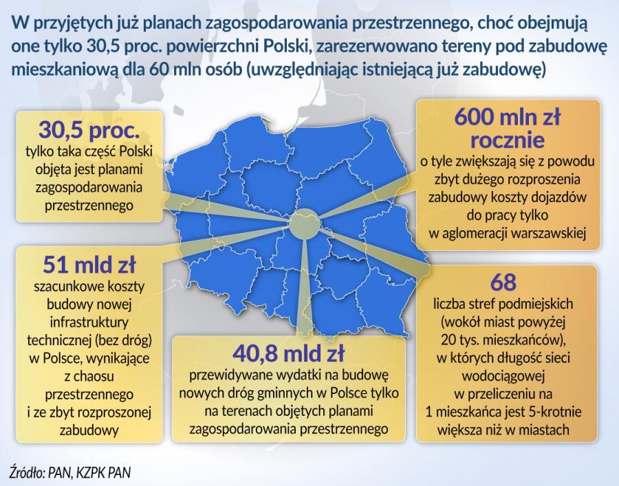 Chaos przestrzenny (graf. Obserwator Finansowy)