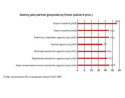 Niemcy jako partner gospodarczy Polski (graf. OF)