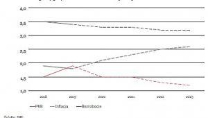 Prognozy gospodarcze dla Niemiec (graf. OF)