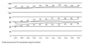 PKB per capita (graf. OF)