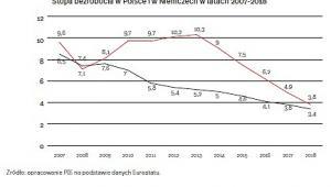 Stopa bezropocia w Polsce i Niemczech (graf. OF)
