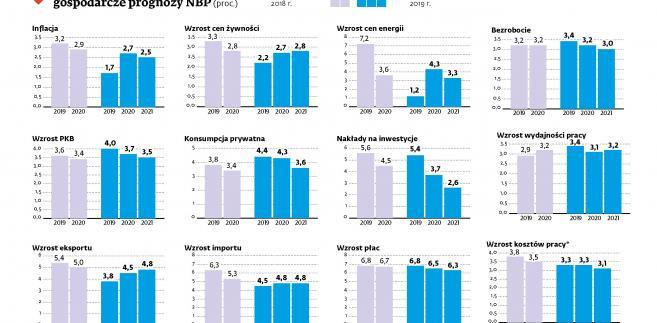 Jak zmieniły się gospodarcze prognozy NBP