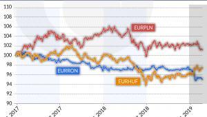 Kurs wal. RON/EUR w obec kursów kr. EŚW (graf. Obserwator Finansowy)