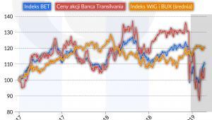 Indeks bukaresztańskiej giełdy (graf. Obserwator Finansowy)