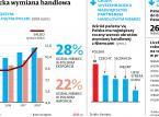 Awans z podwykonawcy w partnera? Polska chce nowego etapu relacji gospodarczych z Niemcami