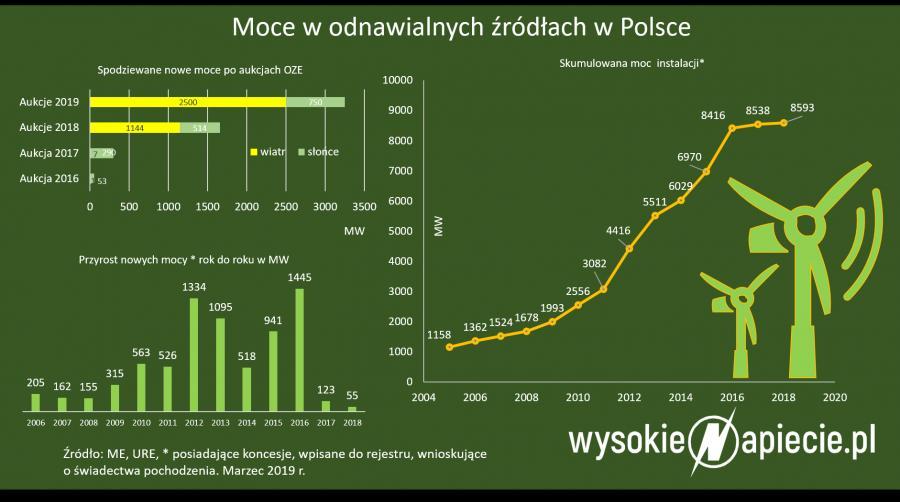 Moce w odnawialnych źródłach w Polsce