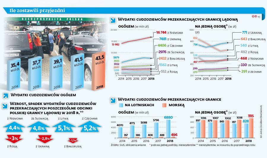 Wydatki obcokrajowców w Polsce