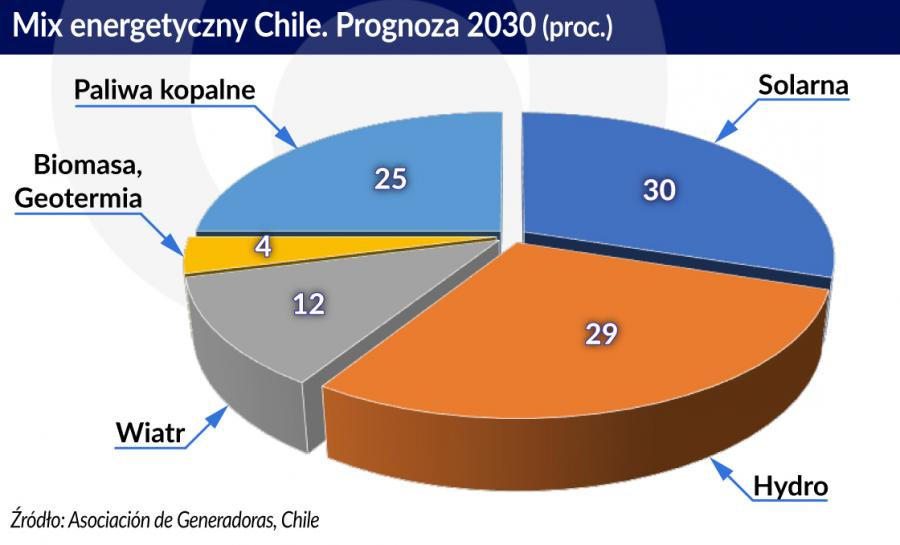 Chile Mix energetyczny - prognoza 2030 (graf. Obserwator Finansowy)