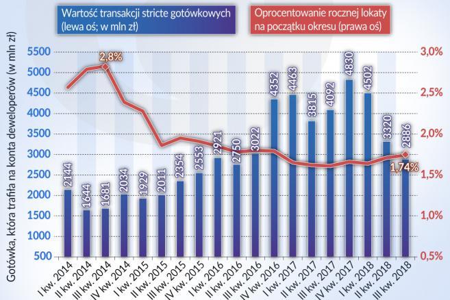 Nieruchomości Polska finansowanie zakupów (graf. Obserwator Finansowy)