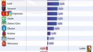 Nieruchomości - różnica cen mieszkań (graf. Obserwator Finansowy)