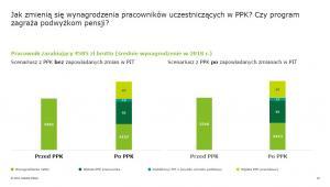 Jak zmienią się wynagrodzenia pracowników uczestniczących w PPK - źródło Deloitte