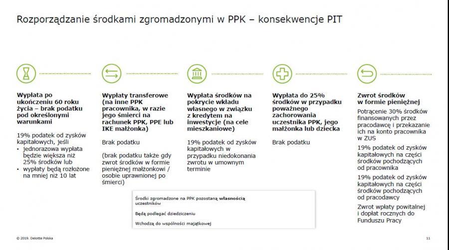 Rozporządzanie środkami zgromadzonymi w PPK – konsekwencje PIT - źródło Deloitte