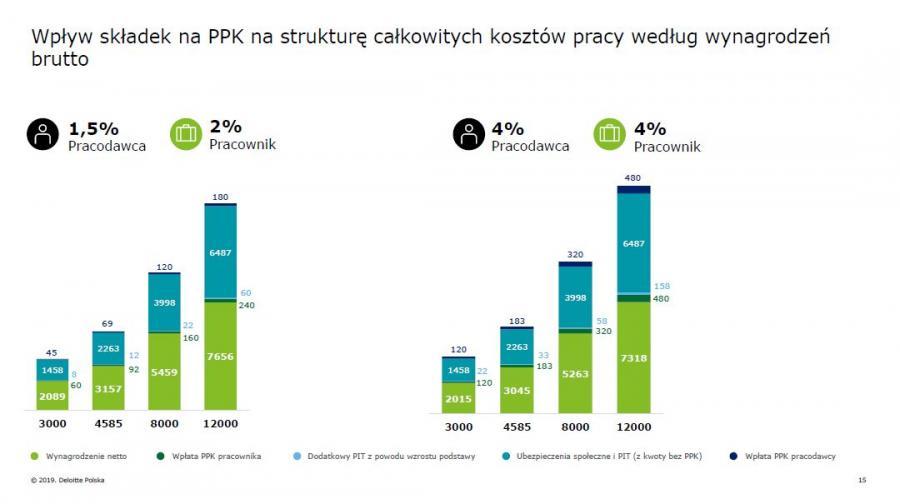 Wpływ składek na PPK na strukturę całkowitych kosztów pracy wg wynagr. brutto - źródło Deloitte