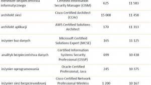 Najwyżej opłacani pracownicy IT z certyfikatami na stanowiskach