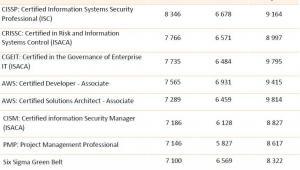 Najwyżej opłacani pracownicy IT z poszczególnymi certyfikatami