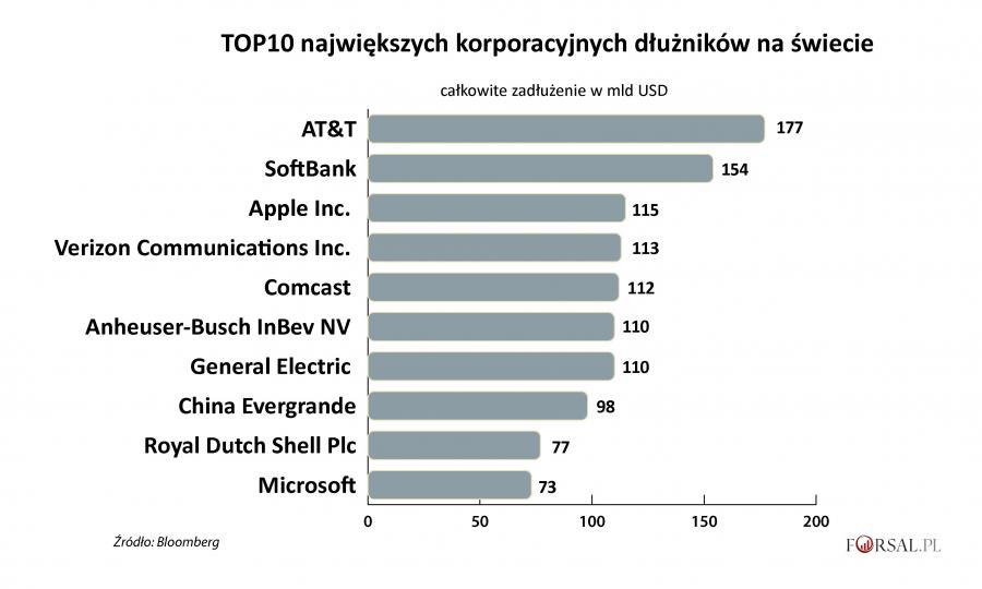 TOP10 największych korporacyjnych dłużników na świecie