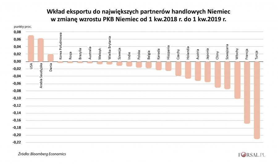 Wpływ eksportu na PKB Niemiec