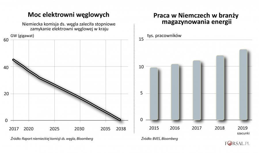 Zmiany w niemieckiej energetyce
