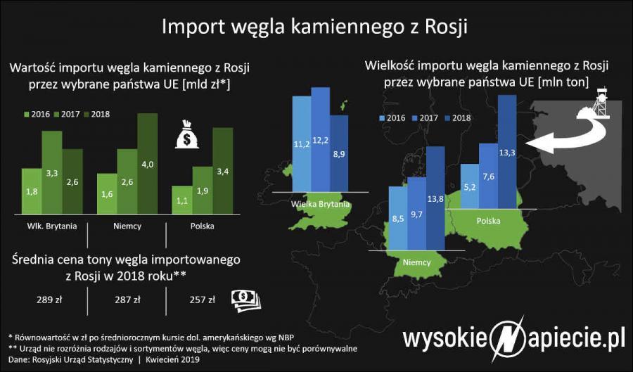 Import węgla
