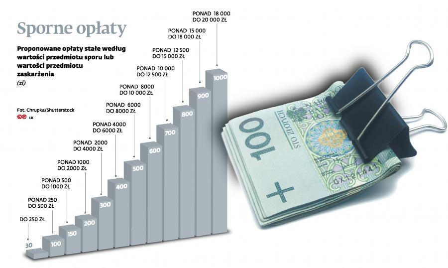 Dochodzenie roszczeń - opłaty