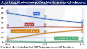 Fundusze emerytalne - aktywa (graf. Obserwator Finansowy)