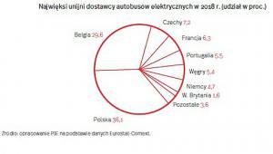 Dostawcy autobusów UE (graf. OF)