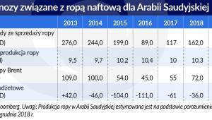 Ropa naftowa - prognozy cen (graf. Obserwator Finansowy)