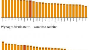 Wynagrodzenie netto w krajach UE. Źródło: PwC