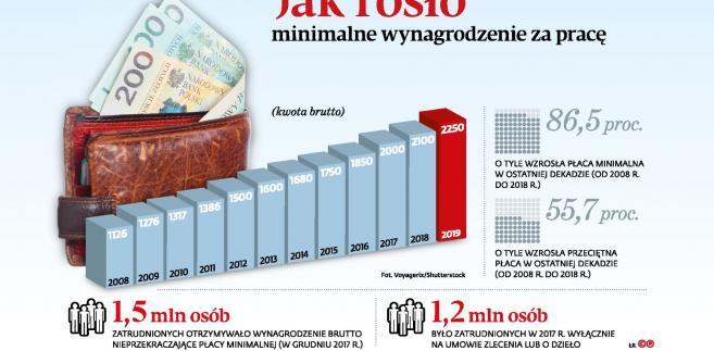 b92c00627 Najniższa płaca w górę o 96 zł - - Forsal.pl – Biznes, Gospodarka, Świat