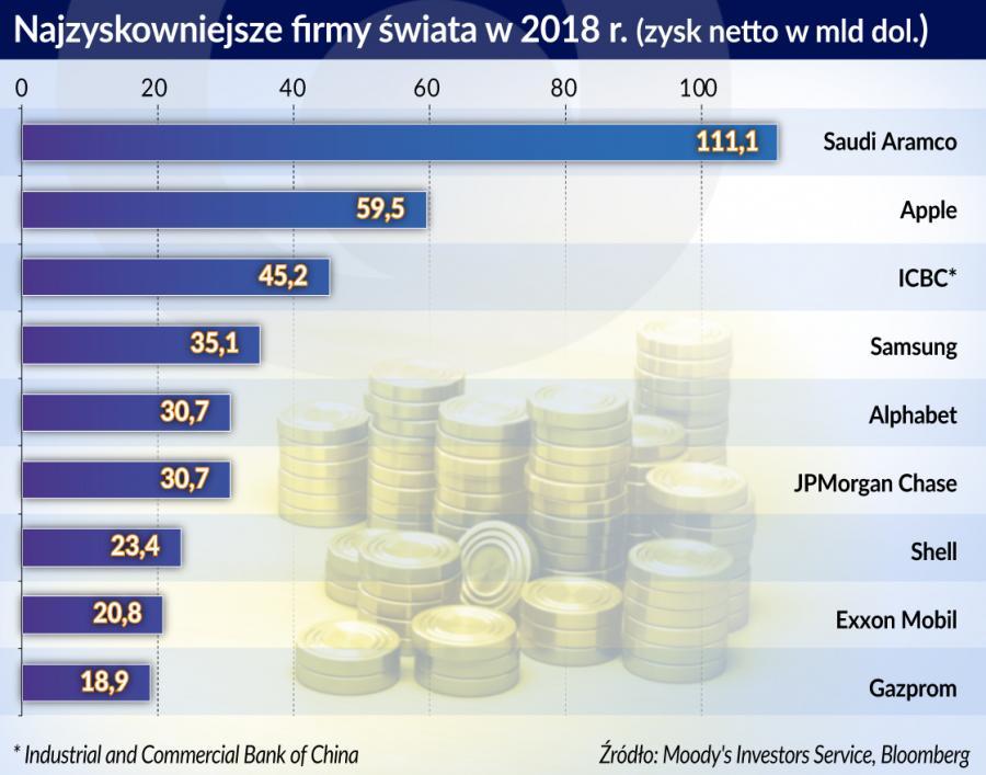 Najzyskowniejsze firmy świata w 2018 r. (graf. Obserwator Finansowy)