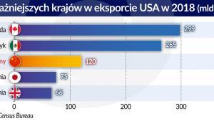 5 najwazniejszych kr. w eksporcie USA w 2018 r. (graf. Obserwator Finansowy)
