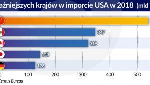 5 najwazniejszych kr. w imporcie USA w 2018 r. (graf. Obserwator Finansowy)