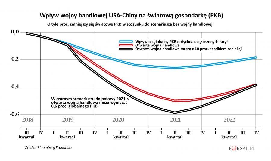 Wojna handlowa a świtowe PKB