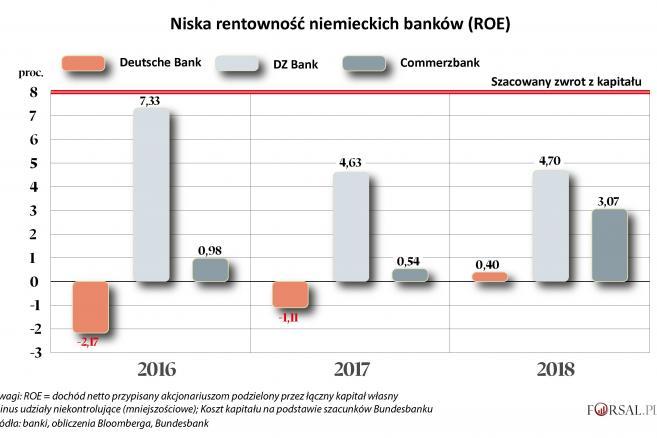 Rentowność banków - ROE